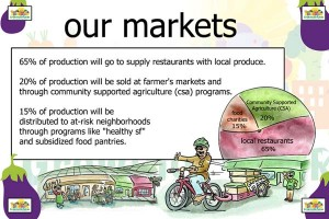 our markets2